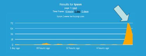 Tyson buzz