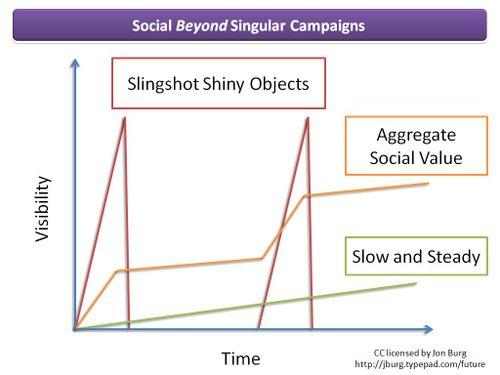 Social Beyond Singular Campaigns