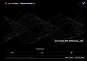 Innovation_timeline